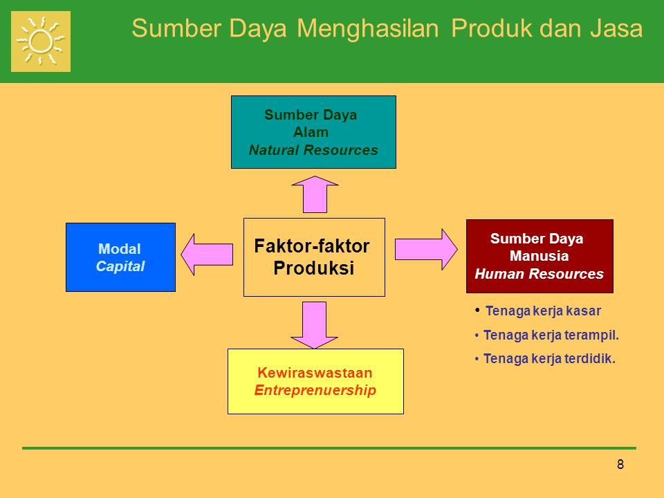 99 Keterbatasan Kemampuan Memproduksi Faktor-faktor produksi yang ada di dalam masyarakat relatif terbatas.