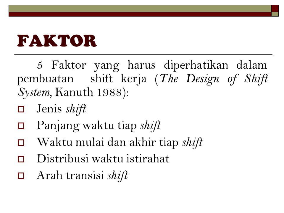 FAKTOR 5 Faktor yang harus diperhatikan dalam pembuatan shift kerja ( The Design of Shift System, Kanuth 1988):  Jenis shift  Panjang waktu tiap shi