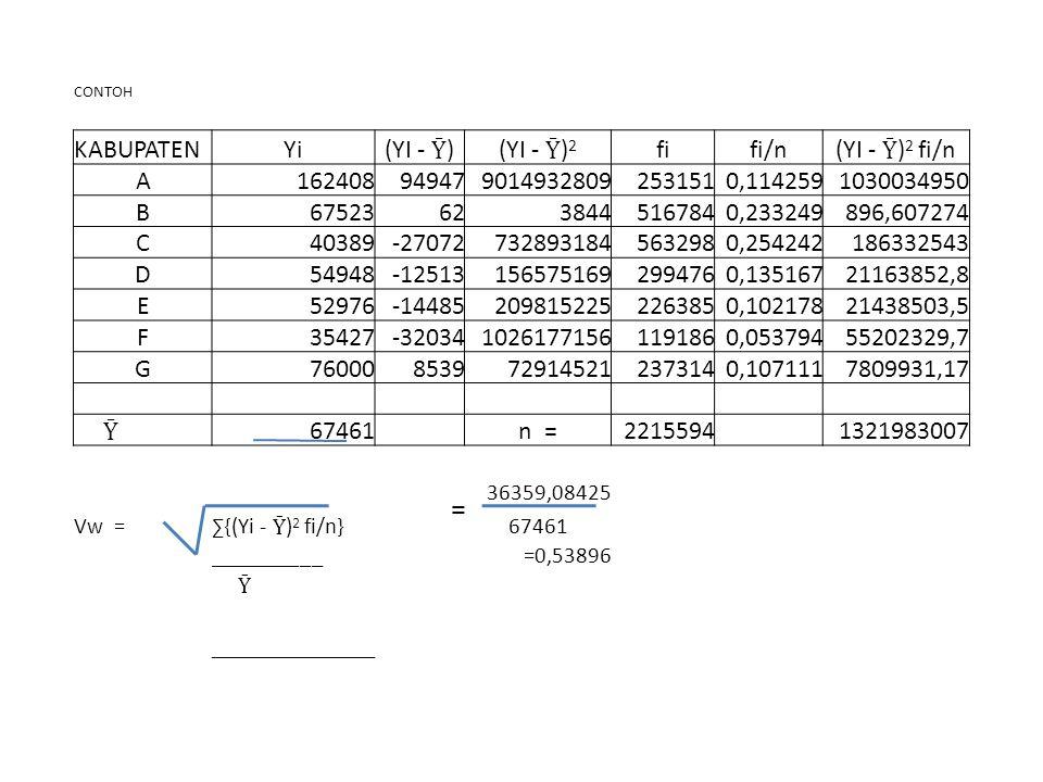 CONTOH KABUPATENYi(YI - )(YI - ) 2 fifi/n(YI - ) 2 fi/n A1624089494790149328092531510,1142591030034950 B675236238445167840,233249896,607274 C40389-270