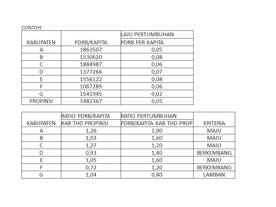 CONTOH: KABUPATENPDRB/KAPITA LAJU PERTUMBUHAN PDRB PER KAPITA A18635070,05 B15306200,08 C18849870,06 D13772660,07 E15561220,08 F10672890,06 G15419450,