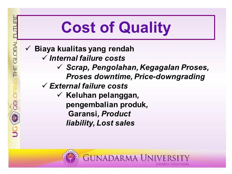 Cost of Quality Biaya kualitas yang rendah Internal failure costs Scrap, Pengolahan, Kegagalan Proses, Proses downtime, Price-downgrading External fai