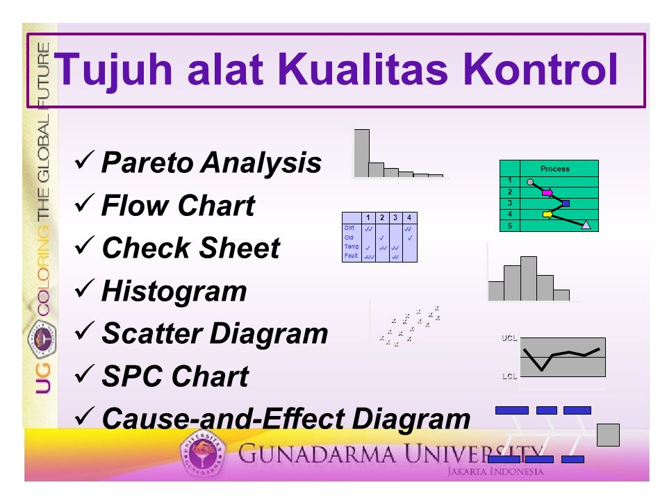 Pareto Analysis Flow Chart Check Sheet Histogram Scatter Diagram SPC Chart Cause-and-Effect Diagram Tujuh alat Kualitas Kontrol 1234 Dirt Old Temp Fau