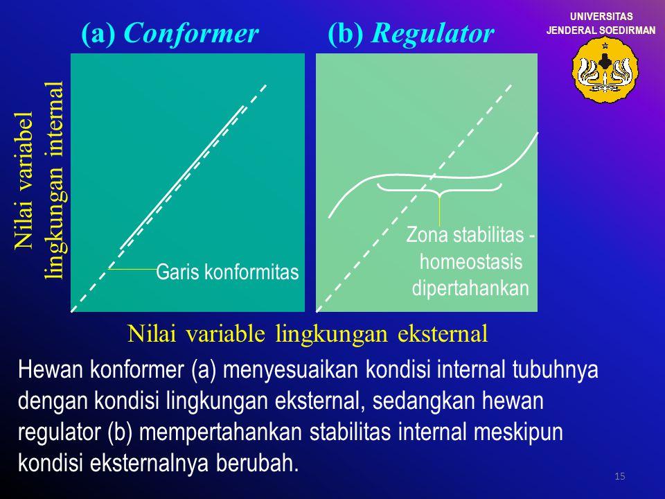 15 Nilai variabel lingkungan internal Zona stabilitas - homeostasis dipertahankan (a) Conformer(b) Regulator Nilai variable lingkungan eksternal Garis