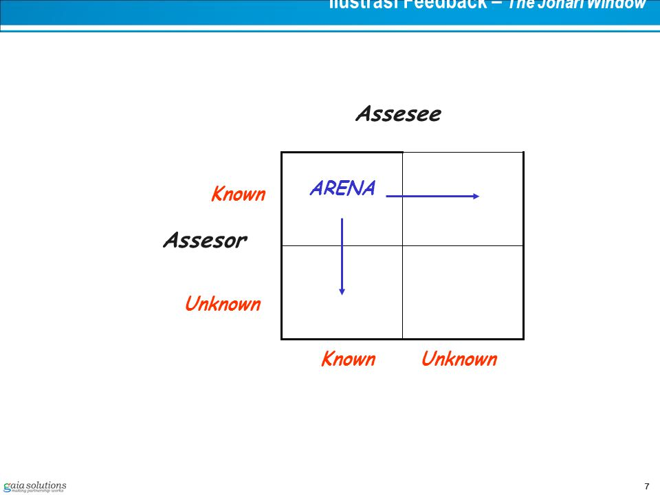 7 Ilustrasi Feedback – The Johari Window ARENA Known Assesor Unknown Assesee KnownUnknown