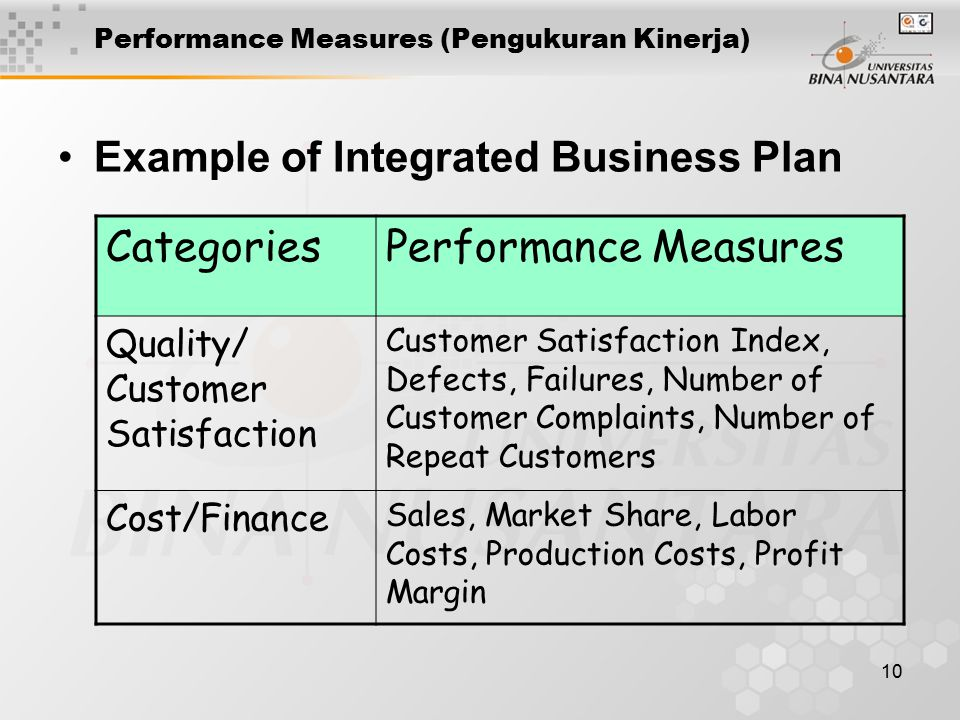 10 Performance Measures (Pengukuran Kinerja) Example of Integrated Business Plan CategoriesPerformance Measures Quality/ Customer Satisfaction Customer Satisfaction Index, Defects, Failures, Number of Customer Complaints, Number of Repeat Customers Cost/Finance Sales, Market Share, Labor Costs, Production Costs, Profit Margin