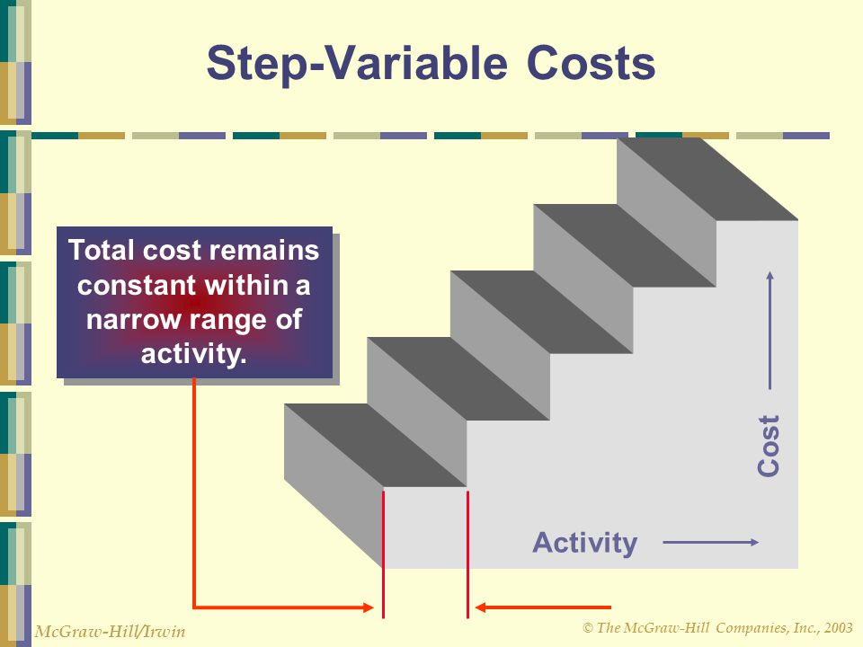 © The McGraw-Hill Companies, Inc., 2003 McGraw-Hill/Irwin Step-Variable Costs Activity Cost Total cost remains constant within a narrow range of activity.