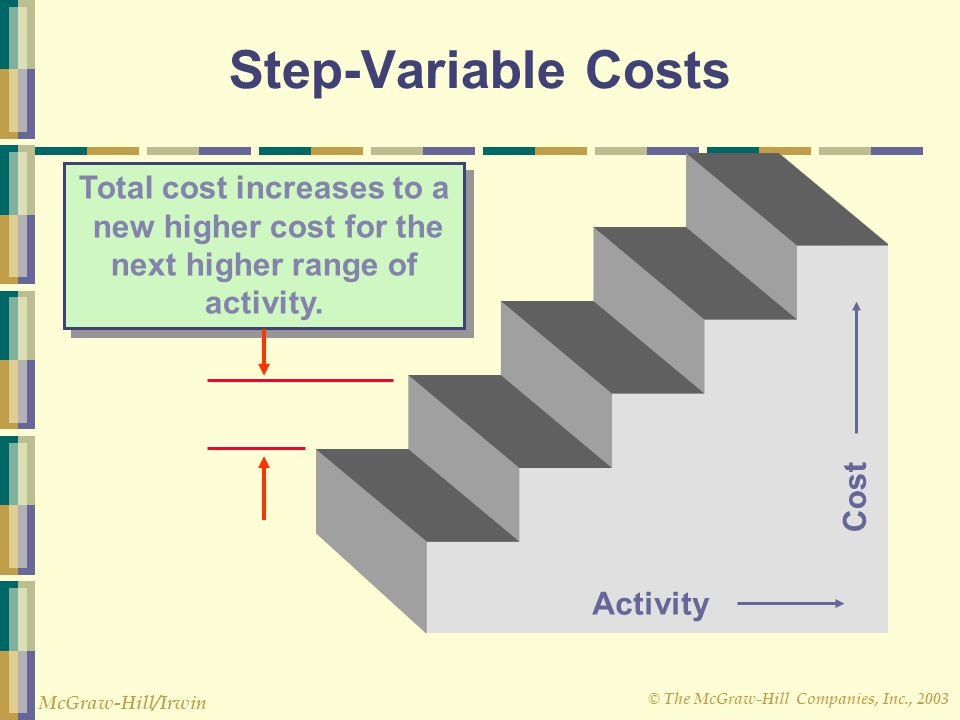 © The McGraw-Hill Companies, Inc., 2003 McGraw-Hill/Irwin Step-Variable Costs Activity Cost Total cost increases to a new higher cost for the next hig
