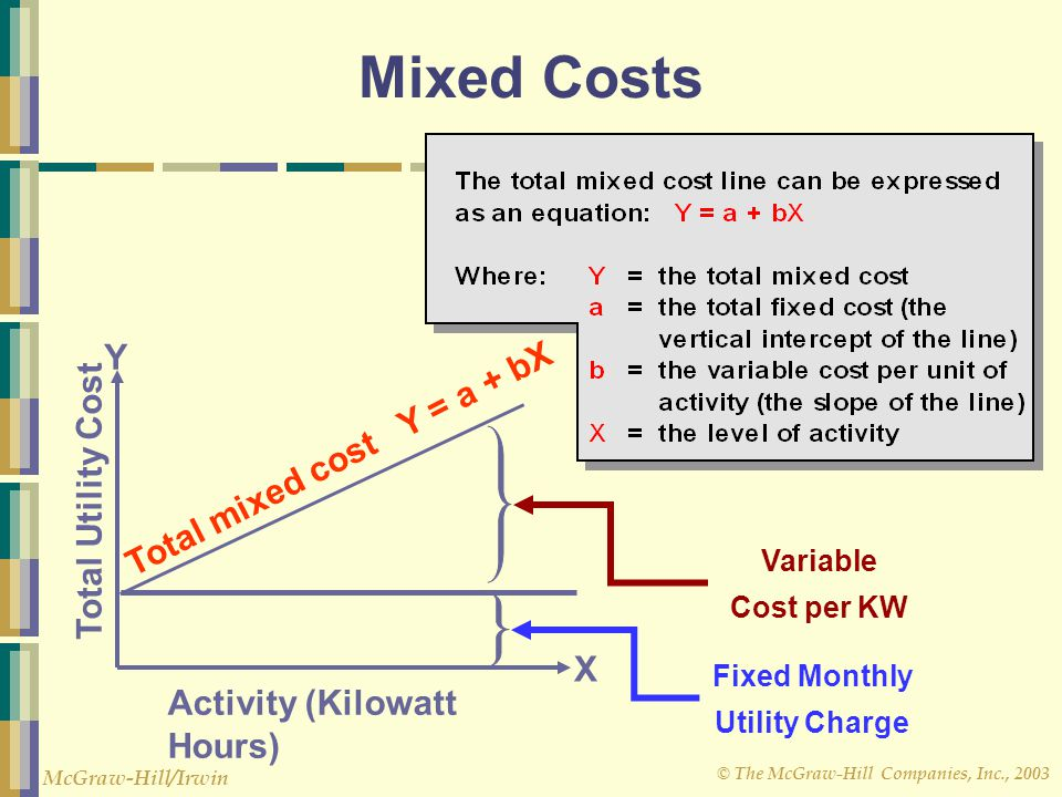 © The McGraw-Hill Companies, Inc., 2003 McGraw-Hill/Irwin Fixed Monthly Utility Charge Variable Cost per KW Activity (Kilowatt Hours) Total Utility Cost X Y Mixed Costs Total mixed cost Y = a + bX
