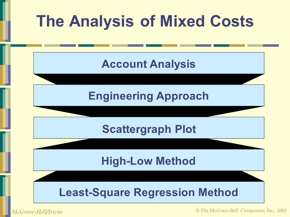 © The McGraw-Hill Companies, Inc., 2003 McGraw-Hill/Irwin The Analysis of Mixed Costs Engineering Approach Account Analysis High-Low Method Least-Square Regression Method Scattergraph Plot