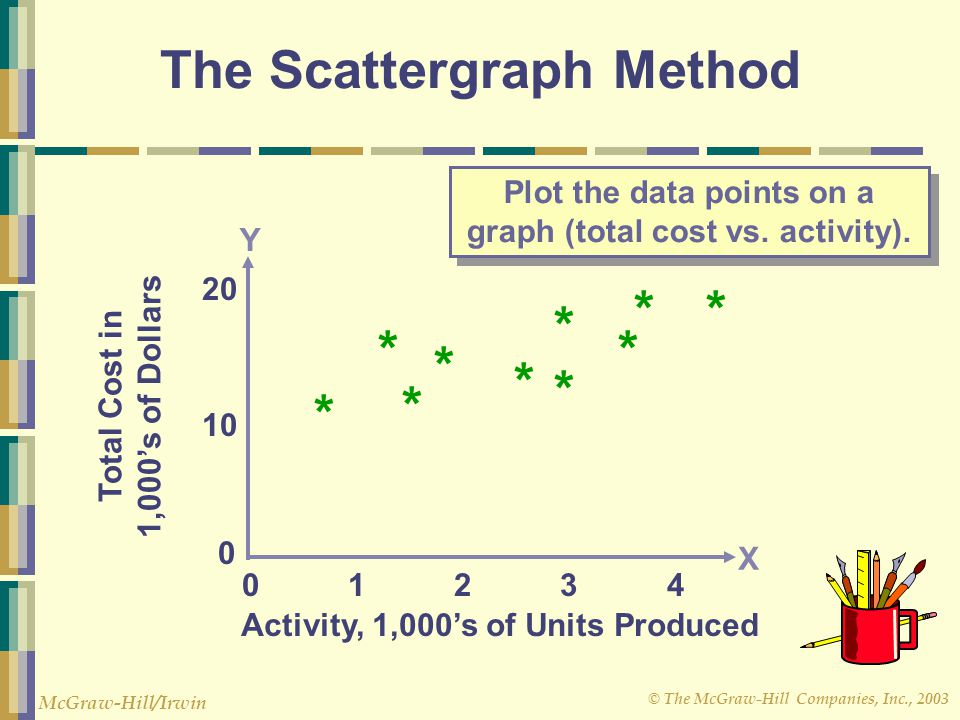 © The McGraw-Hill Companies, Inc., 2003 McGraw-Hill/Irwin Plot the data points on a graph (total cost vs.