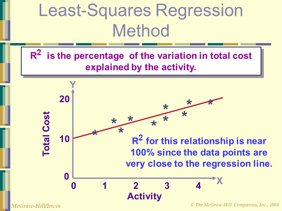 © The McGraw-Hill Companies, Inc., 2003 McGraw-Hill/Irwin 0 1 2 3 4 Total Cost 10 20 0 Activity * * * * * * * * * * Least-Squares Regression Method R