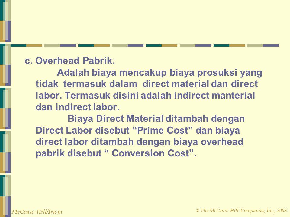 © The McGraw-Hill Companies, Inc., 2003 McGraw-Hill/Irwin Sunk Cost : Biaya Tertanam.