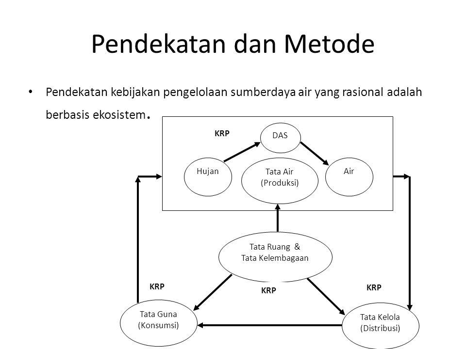 Pendekatan dan Metode Pendekatan kebijakan pengelolaan sumberdaya air yang rasional adalah berbasis ekosistem. Tata Air (Produksi) Tata Guna (Konsumsi