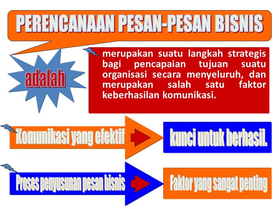 Tahapan dalam menyusun Pesan Bisnis Perencanaan Pengorganisasian REVISI