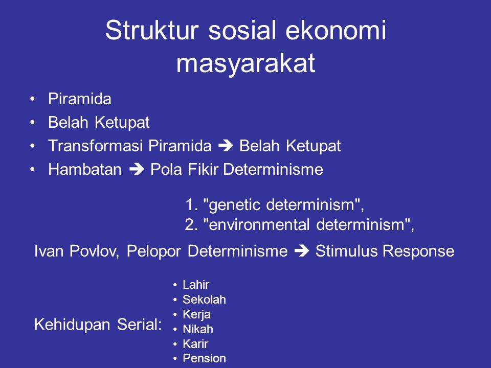 Struktur sosial ekonomi masyarakat Piramida Belah Ketupat Transformasi Piramida  Belah Ketupat Hambatan  Pola Fikir Determinisme 1.