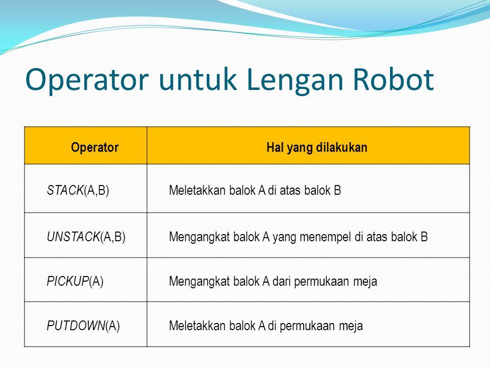Operator untuk Lengan Robot OperatorHal yang dilakukan STACK (A,B) Meletakkan balok A di atas balok B UNSTACK (A,B) Mengangkat balok A yang menempel di atas balok B PICKUP (A) Mengangkat balok A dari permukaan meja PUTDOWN (A)Meletakkan balok A di permukaan meja