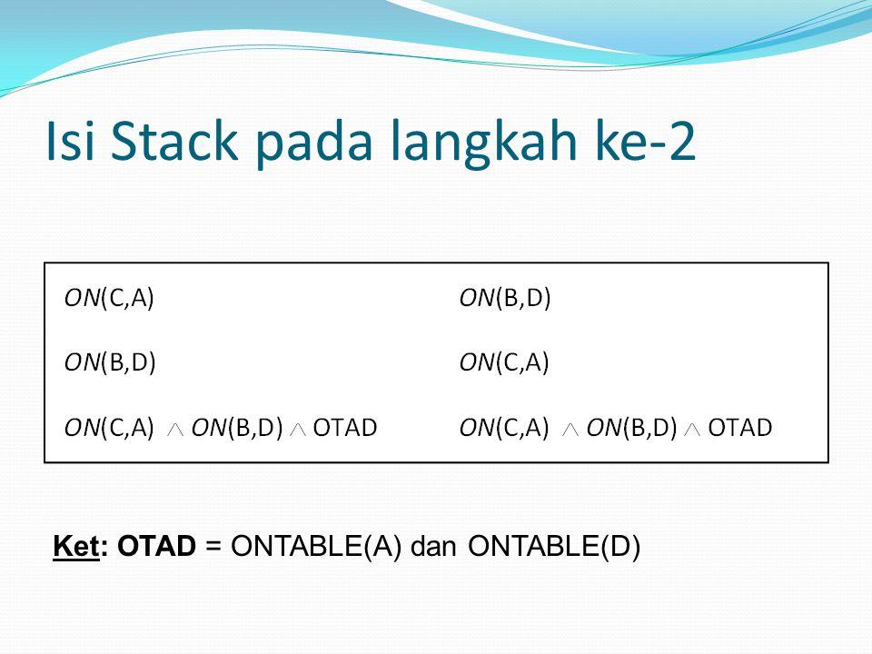 Isi Stack pada langkah ke-2 Ket: OTAD = ONTABLE(A) dan ONTABLE(D)