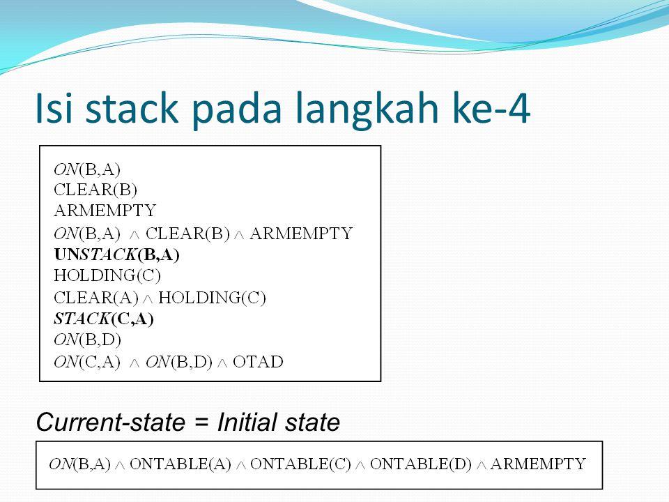 Isi stack pada langkah ke-4 Current-state = Initial state