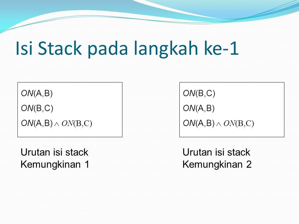 Isi Stack pada langkah ke-1 ON(A,B) ON(B,C) ON(A,B)  ON(B,C) Urutan isi stack Kemungkinan 1 ON(B,C) ON(A,B) ON(A,B)  ON(B,C) Urutan isi stack Kemungkinan 2