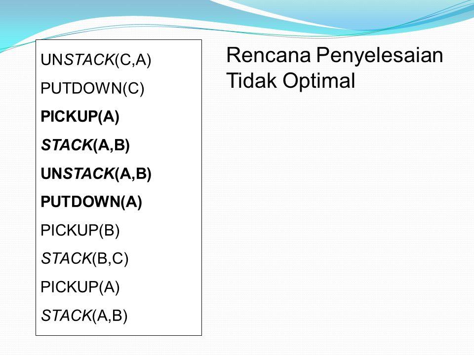 UNSTACK(C,A) PUTDOWN(C) PICKUP(A) STACK(A,B) UNSTACK(A,B) PUTDOWN(A) PICKUP(B) STACK(B,C) PICKUP(A) STACK(A,B) Rencana Penyelesaian Tidak Optimal