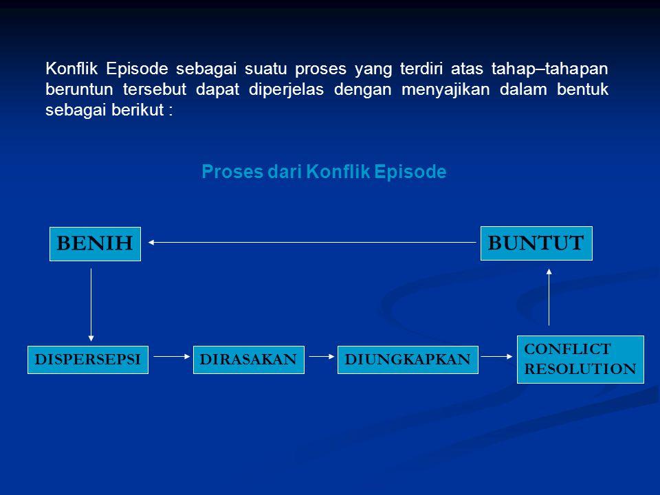 Konflik Episode sebagai suatu proses yang terdiri atas tahap–tahapan beruntun tersebut dapat diperjelas dengan menyajikan dalam bentuk sebagai berikut
