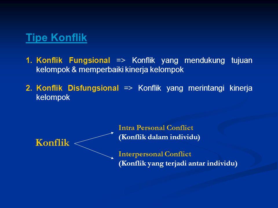 Tipe Konflik 1.Konflik Fungsional => Konflik yang mendukung tujuan kelompok & memperbaiki kinerja kelompok 2.Konflik Disfungsional => Konflik yang mer