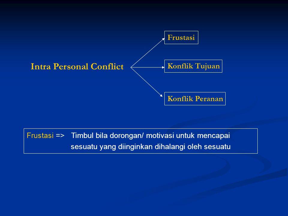 Frustasi => Timbul bila dorongan/ motivasi untuk mencapai sesuatu yang diinginkan dihalangi oleh sesuatu Intra Personal Conflict Frustasi Konflik Tuju