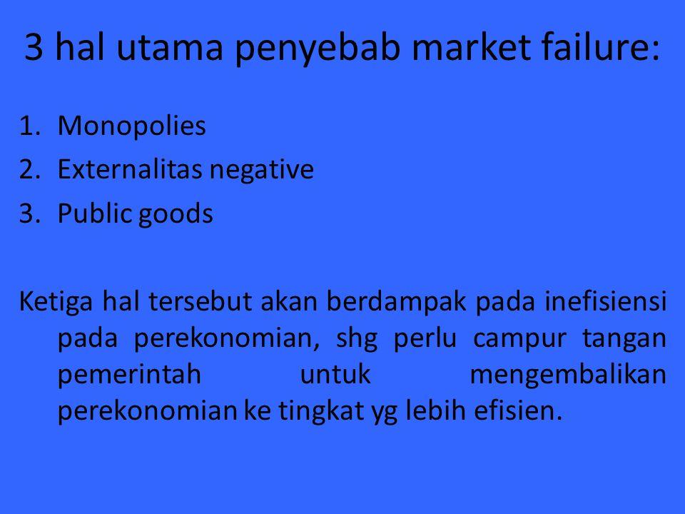 3 hal utama penyebab market failure: 1.Monopolies 2.Externalitas negative 3.Public goods Ketiga hal tersebut akan berdampak pada inefisiensi pada pere