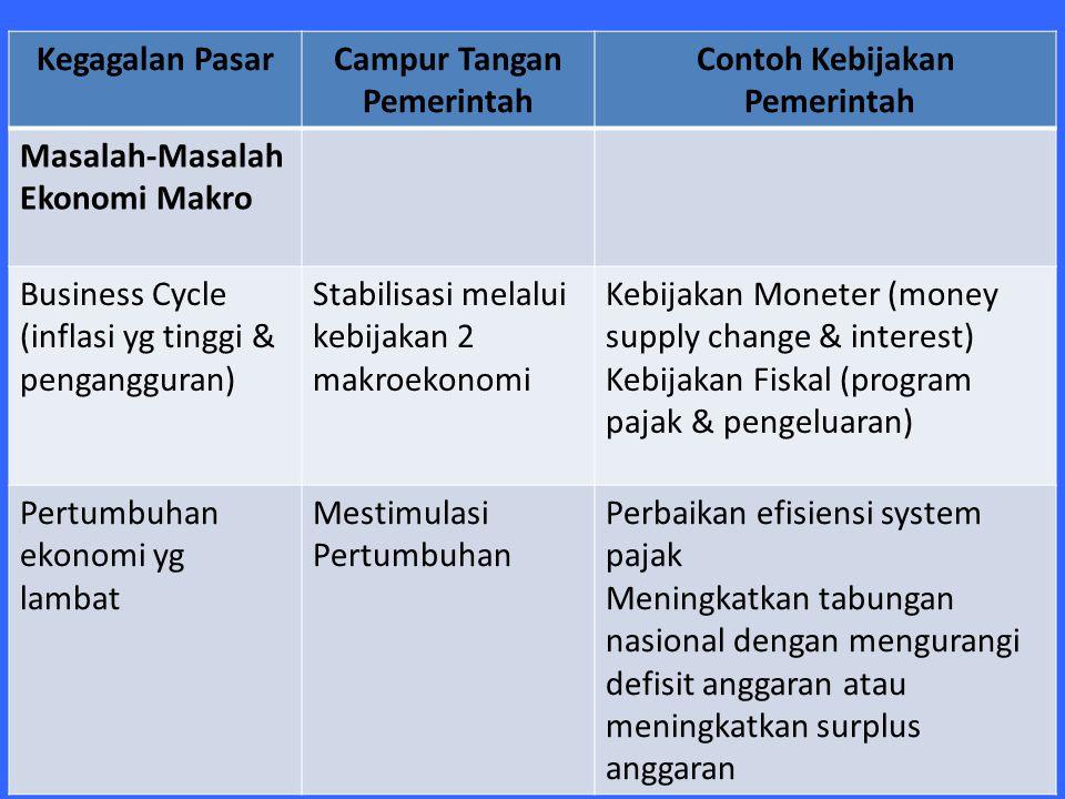 Kegagalan PasarCampur Tangan Pemerintah Contoh Kebijakan Pemerintah Masalah-Masalah Ekonomi Makro Business Cycle (inflasi yg tinggi & pengangguran) St