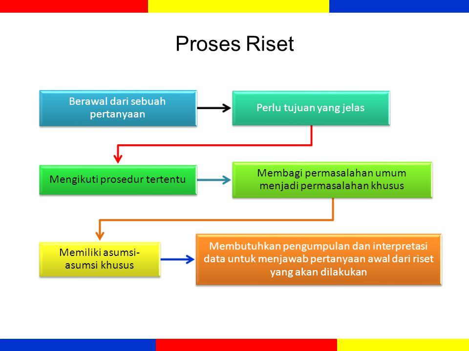 Proses Riset Berawal dari sebuah pertanyaan Perlu tujuan yang jelas Mengikuti prosedur tertentu Membagi permasalahan umum menjadi permasalahan khusus
