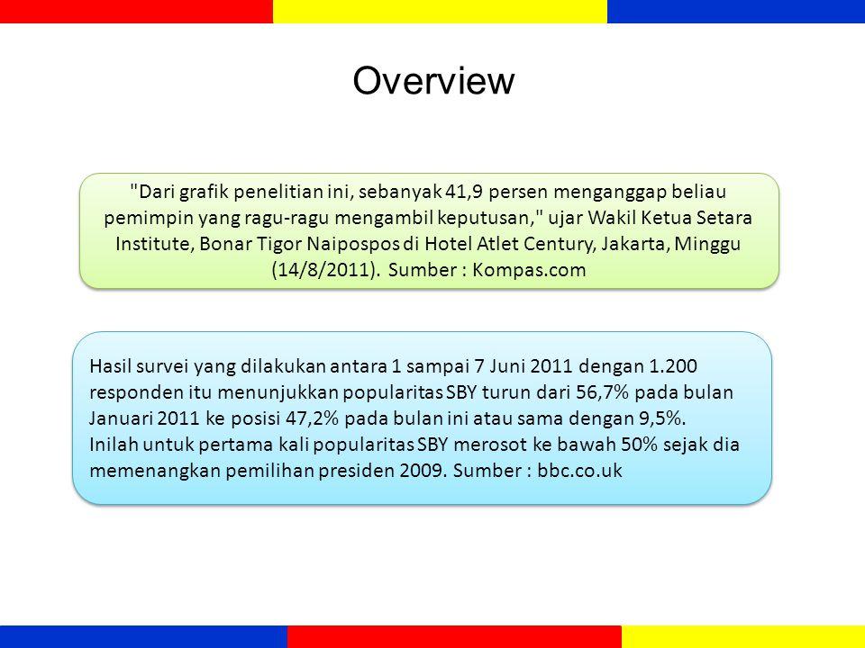 Perbedaan Statistik dan Statistika  Statistik : kumpulan angka yang tersusun lebih dari satu angka  Contoh : angka pengangguran di Indonesia diperkirakan naik 9 % di tahun 2012, dari tahun lalu sekitar 8,5 %.