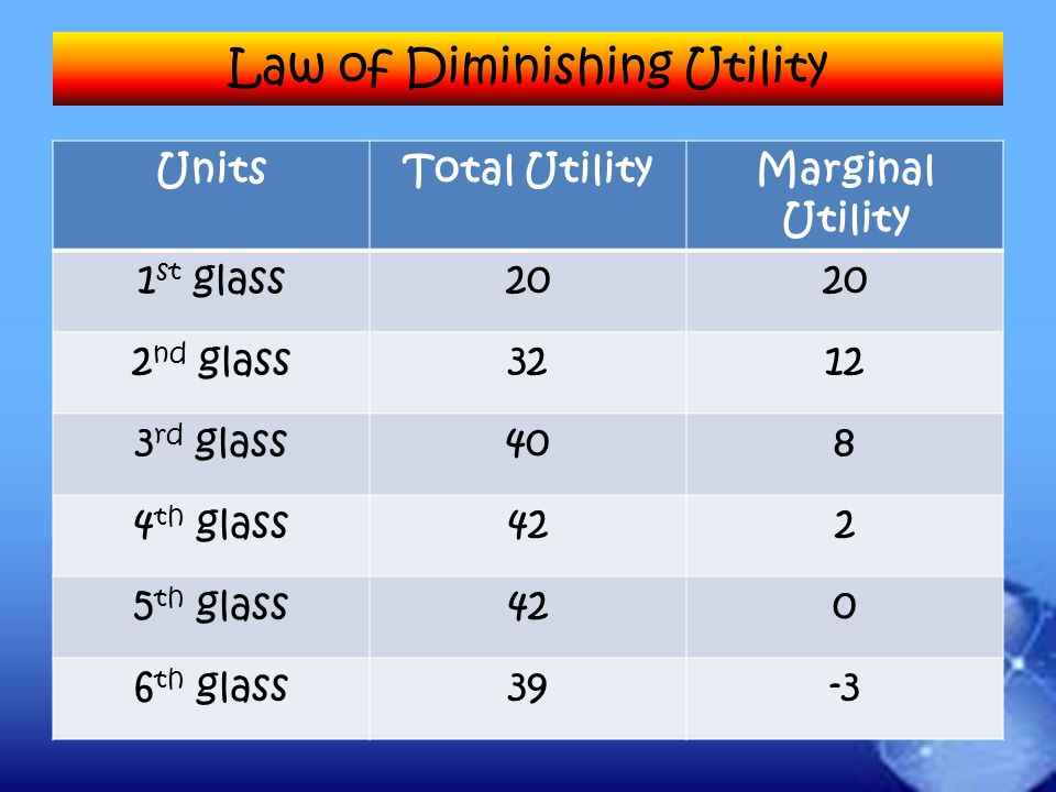 UnitsTotal UtilityMarginal Utility 1 st glass20 2 nd glass3212 3 rd glass408 4 th glass422 5 th glass420 6 th glass39-3 Law of Diminishing Utility