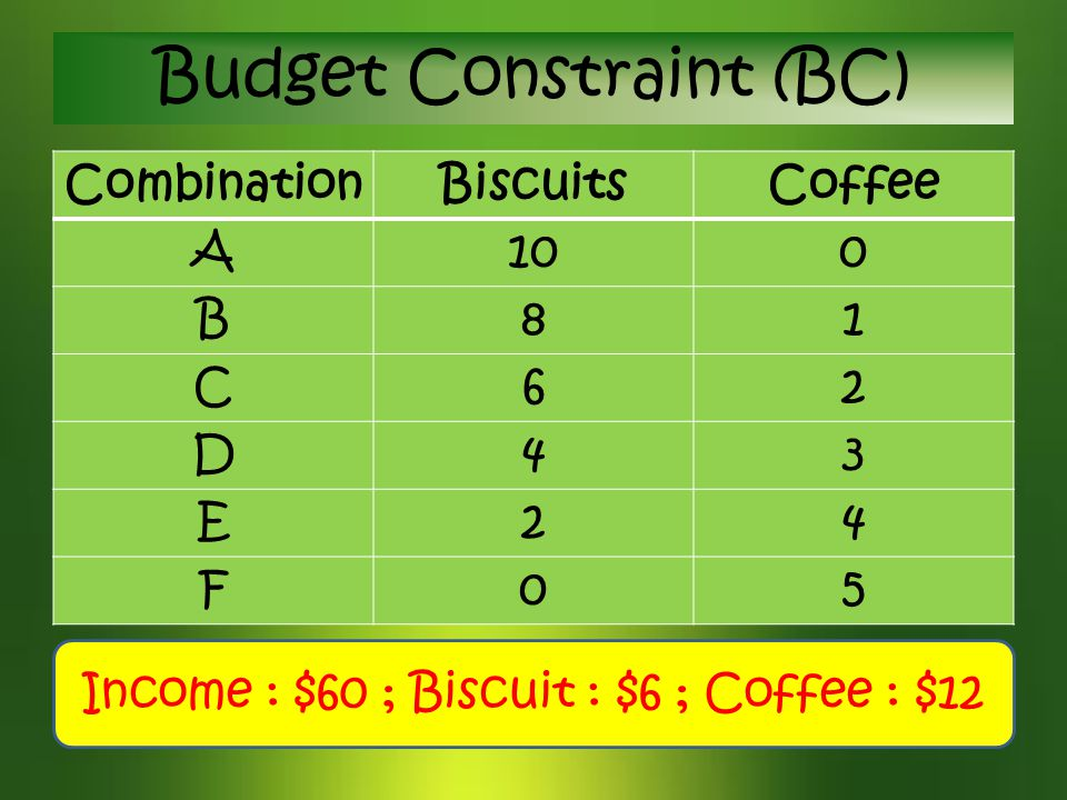 CombinationBiscuitsCoffee A100 B81 C62 D43 E24 F05 Budget Constraint (BC) Income : $60 ; Biscuit : $6 ; Coffee : $12