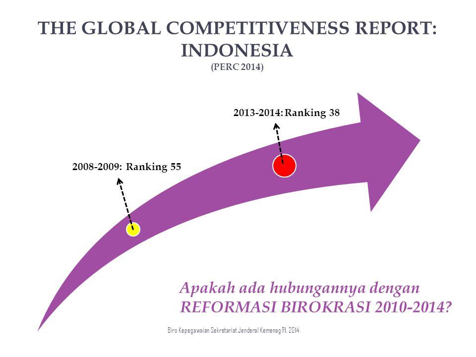 THE GLOBAL COMPETITIVENESS REPORT: INDONESIA (PERC 2014) 2008-2009: Ranking 55 2013-2014: Ranking 38 Apakah ada hubungannya dengan REFORMASI BIROKRASI 2010-2014.