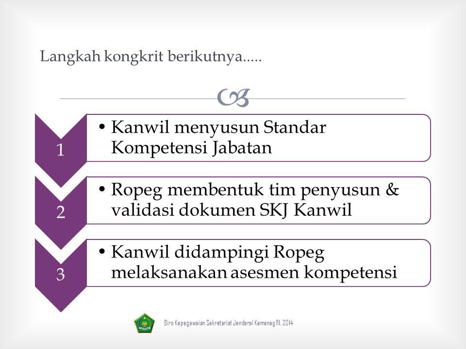  1 Kanwil menyusun Standar Kompetensi Jabatan 2 Ropeg membentuk tim penyusun & validasi dokumen SKJ Kanwil 3 Kanwil didampingi Ropeg melaksanakan asesmen kompetensi Langkah kongkrit berikutnya.....