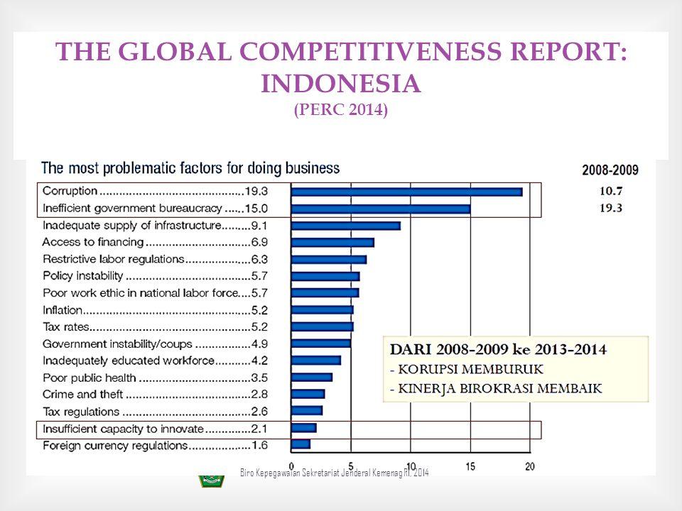  THE GLOBAL COMPETITIVENESS REPORT: INDONESIA (PERC 2014) Biro Kepegawaian Sekretariat Jenderal Kemenag RI, 2014