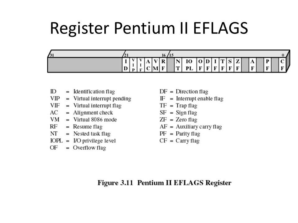 Register Pentium II EFLAGS