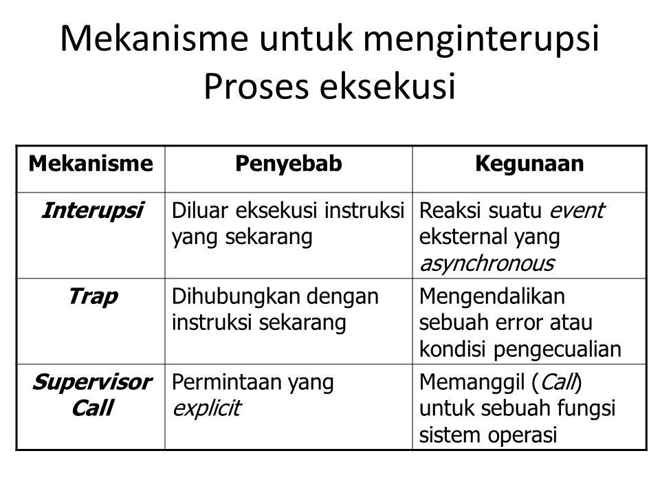 Mekanisme untuk menginterupsi Proses eksekusi MekanismePenyebabKegunaan InterupsiDiluar eksekusi instruksi yang sekarang Reaksi suatu event eksternal