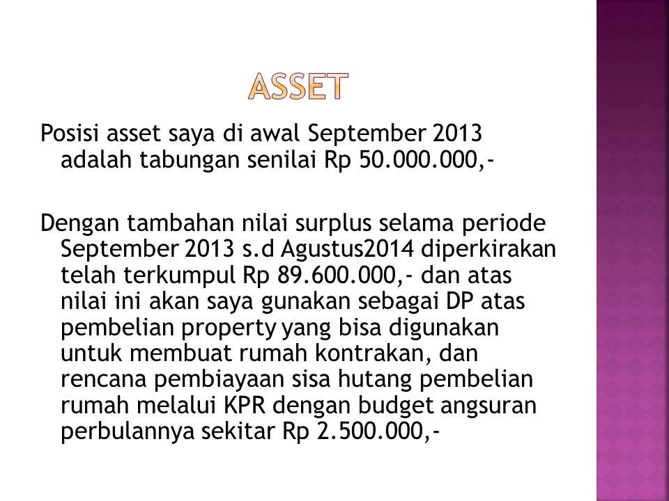 Posisi asset saya di awal September 2013 adalah tabungan senilai Rp 50.000.000,- Dengan tambahan nilai surplus selama periode September 2013 s.d Agust