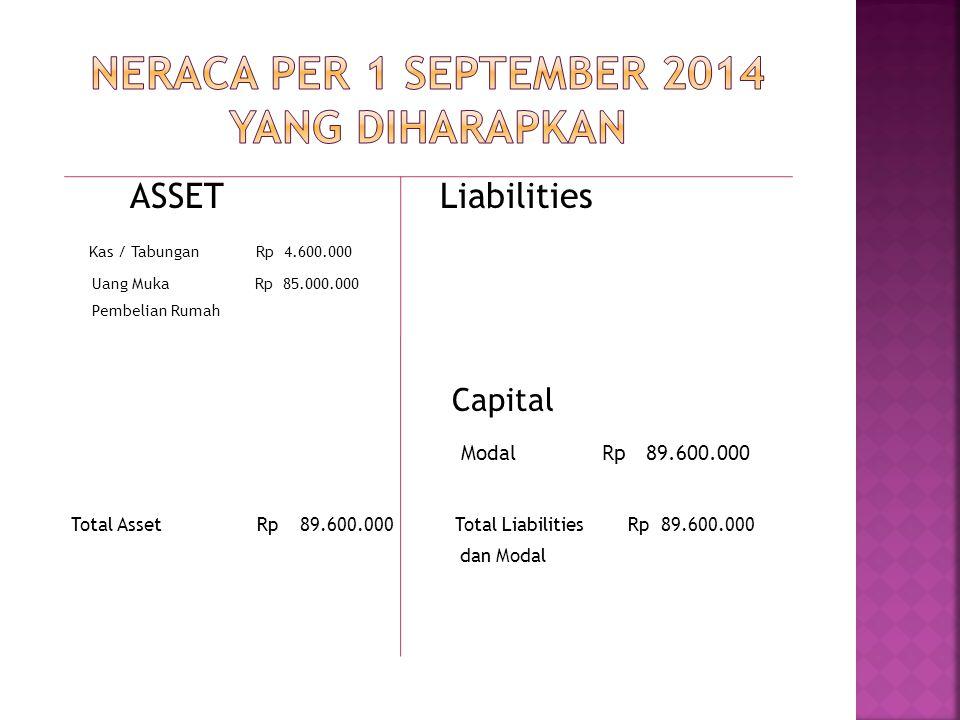 ASSET Liabilities Kas / Tabungan Rp 4.600.000 Uang Muka Rp 85.000.000 Pembelian Rumah Capital Modal Rp 89.600.000 Total Asset Rp 89.600.000 Total Liabilities Rp 89.600.000 dan Modal