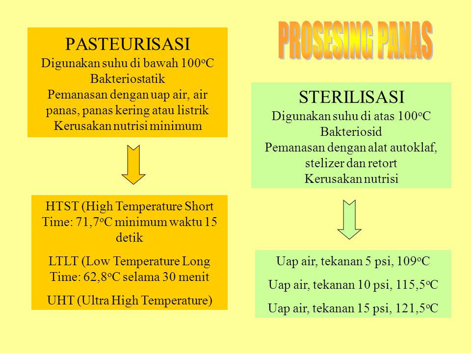 PASTEURISASI Digunakan suhu di bawah 100 o C Bakteriostatik Pemanasan dengan uap air, air panas, panas kering atau listrik Kerusakan nutrisi minimum STERILISASI Digunakan suhu di atas 100 o C Bakteriosid Pemanasan dengan alat autoklaf, stelizer dan retort Kerusakan nutrisi HTST (High Temperature Short Time: 71,7 o C minimum waktu 15 detik LTLT (Low Temperature Long Time: 62,8 o C selama 30 menit UHT (Ultra High Temperature) Uap air, tekanan 5 psi, 109 o C Uap air, tekanan 10 psi, 115,5 o C Uap air, tekanan 15 psi, 121,5 o C
