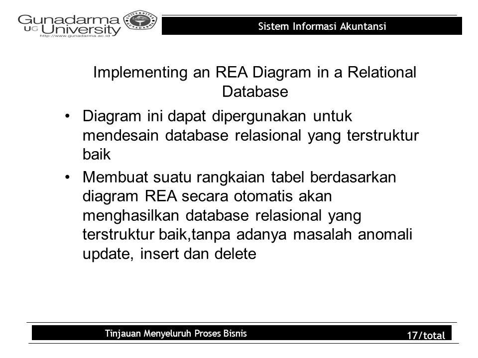 Sistem Informasi Akuntansi Tinjauan Menyeluruh Proses Bisnis 17/total Implementing an REA Diagram in a Relational Database Diagram ini dapat diperguna