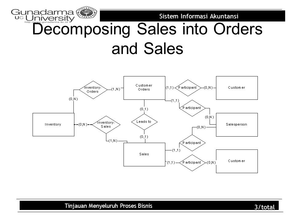 Sistem Informasi Akuntansi Tinjauan Menyeluruh Proses Bisnis 3/total Decomposing Sales into Orders and Sales