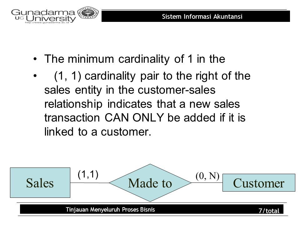 Sistem Informasi Akuntansi Tinjauan Menyeluruh Proses Bisnis 7/total The minimum cardinality of 1 in the (1, 1) cardinality pair to the right of the s
