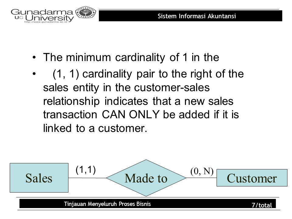 Sistem Informasi Akuntansi Tinjauan Menyeluruh Proses Bisnis 8/total Kardinalitas maksimum menunjukkan apakah suatu baris dalam tabel dapat dihubungkan ke lebih dari satu baris dalam tabel lainnya Kardinalitas maksimum 1 memiliki arti bahwa setiap baris di dalam tabel dapat dihubungkan ke, paling banyak, hanya satu baris dalam tabel lainnya Kardinalitas maksimum N berarti setiap baris dalam tabel pelanggan dapat dihubungkan ke lebih dari satu baris tabel penjualan.