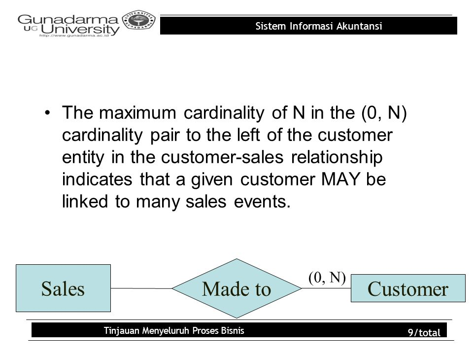 Sistem Informasi Akuntansi Tinjauan Menyeluruh Proses Bisnis 10/total The maximum cardinality of 1 in the (1, 1) cardinality pair to the right of the sales entity in the customer-sales relationship indicates that a given sales transaction can only be linked to one customer.