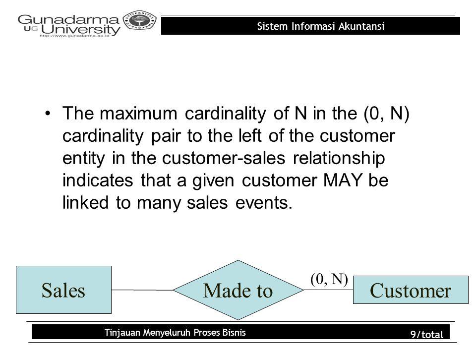 Sistem Informasi Akuntansi Tinjauan Menyeluruh Proses Bisnis 20/total Referensi Romney, Marshall B., 2006, Sistem Informasi Akuntansi, Edisi 9, Buku 1, Salemba Empat, Jakarta
