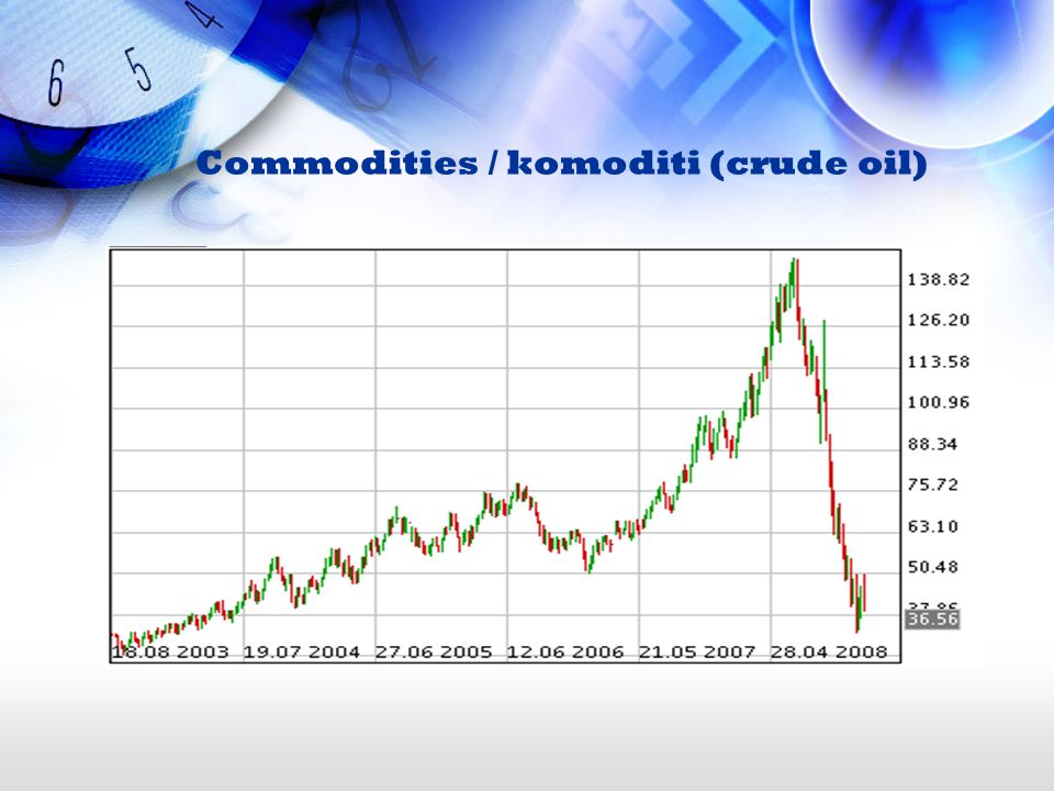Commodities / komoditi (crude oil)