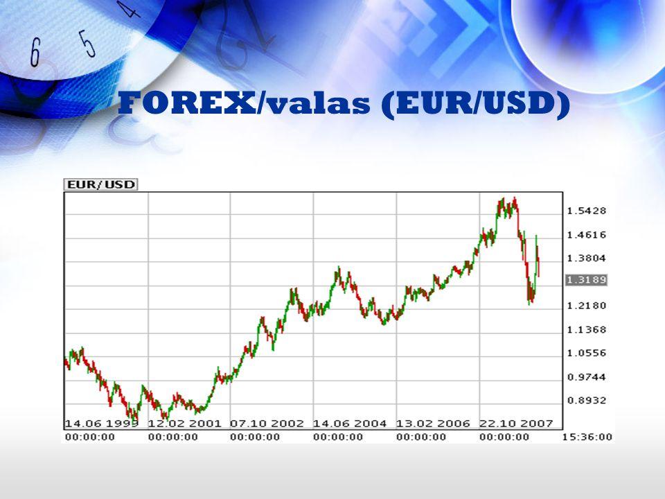 FOREX/valas (EUR/USD)