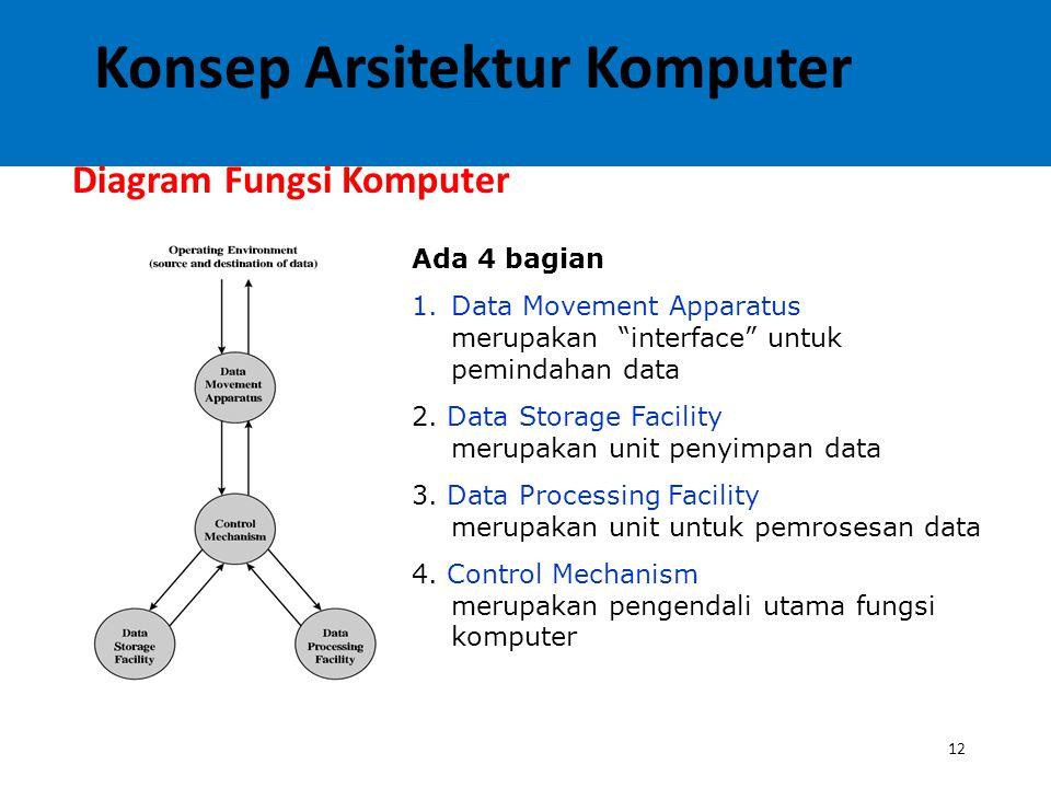 "12 Diagram Fungsi Komputer Ada 4 bagian 1.Data Movement Apparatus merupakan ""interface"" untuk pemindahan data 2. Data Storage Facility merupakan unit"